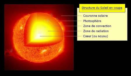 Tpe aurores polaires - Coup de soleil combien de temps ...
